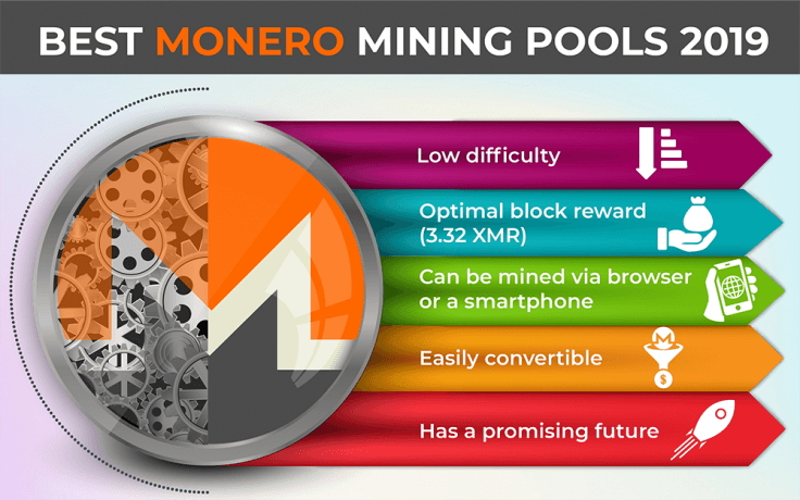 Best Monero Mining Pools 2019